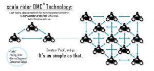 Scala Rider Smartpack DMC technology
